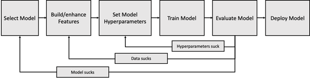 data science model definition process