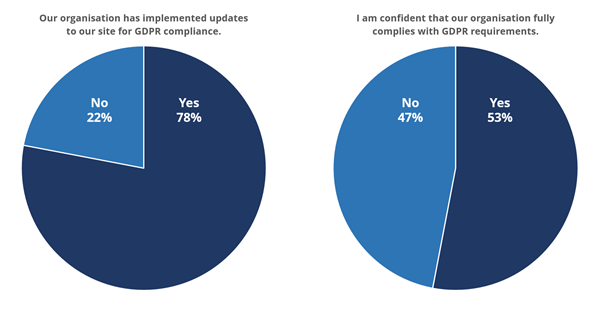Charts of gdpr readiness in US businesses - 78% have prepared for GDPR (22% not), 53% are confident in their preparations (47% not)