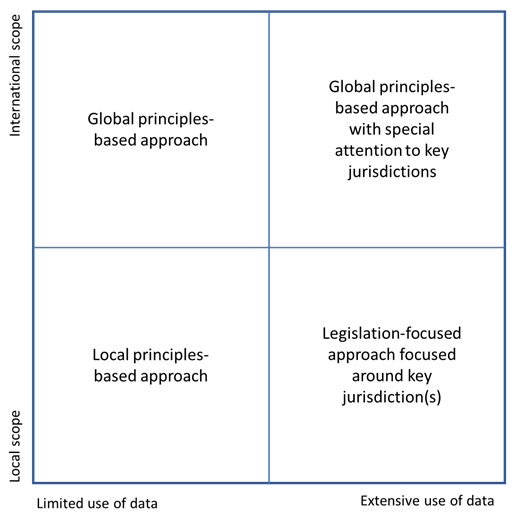 Preparedness matrix for global privacy law compliance